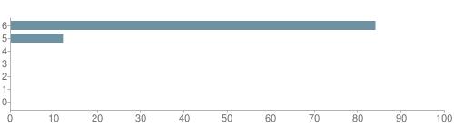 Chart?cht=bhs&chs=500x140&chbh=10&chco=6f92a3&chxt=x,y&chd=t:84,12,0,0,0,0,0&chm=t+84%,333333,0,0,10 t+12%,333333,0,1,10 t+0%,333333,0,2,10 t+0%,333333,0,3,10 t+0%,333333,0,4,10 t+0%,333333,0,5,10 t+0%,333333,0,6,10&chxl=1: other indian hawaiian asian hispanic black white